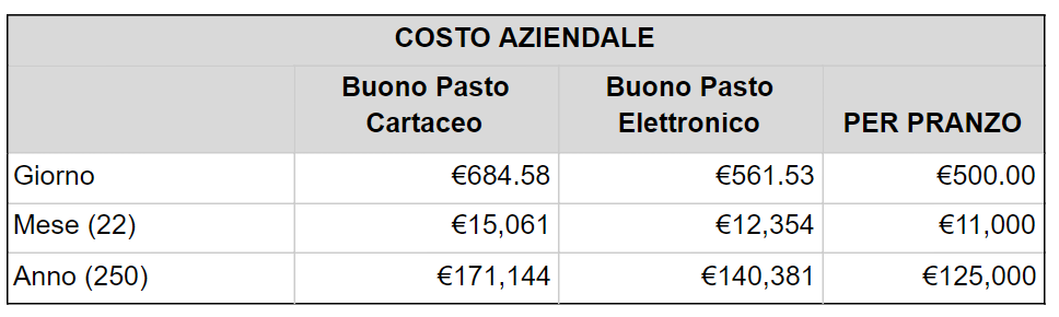 costo-aziendale-tab