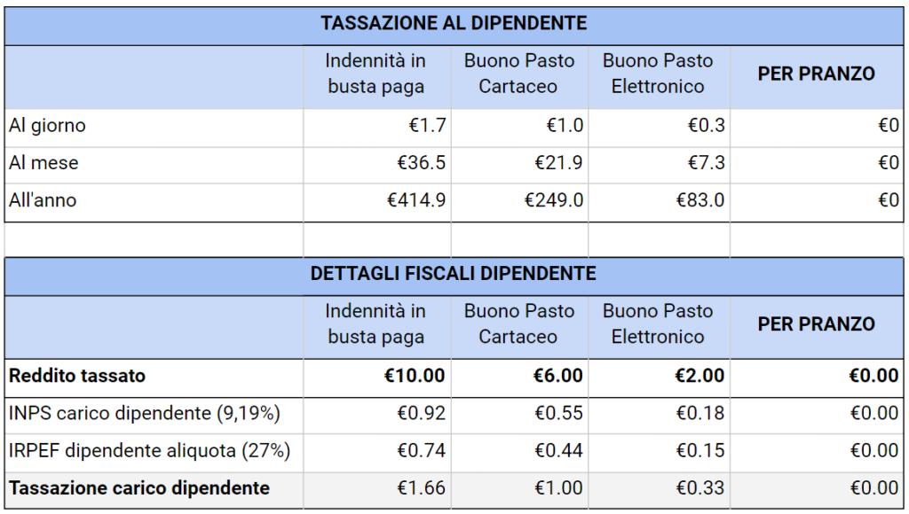 tassazione-dipendente-tab